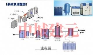 压缩空气站系统流程