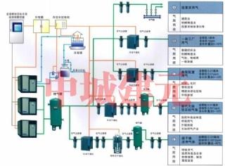 供气系统工程