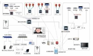 网络信息智能化