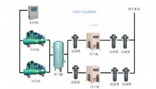 制氧供气系统