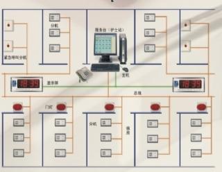 医用呼叫系统装修设计